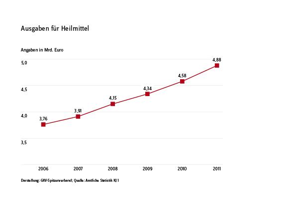 Entwicklung der Heilmittelausgaben (Quelle: GKV Spitzenverband)